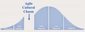 Agile Chasm